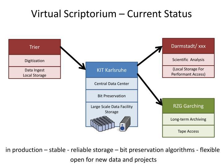 Virtual scriptorium current status