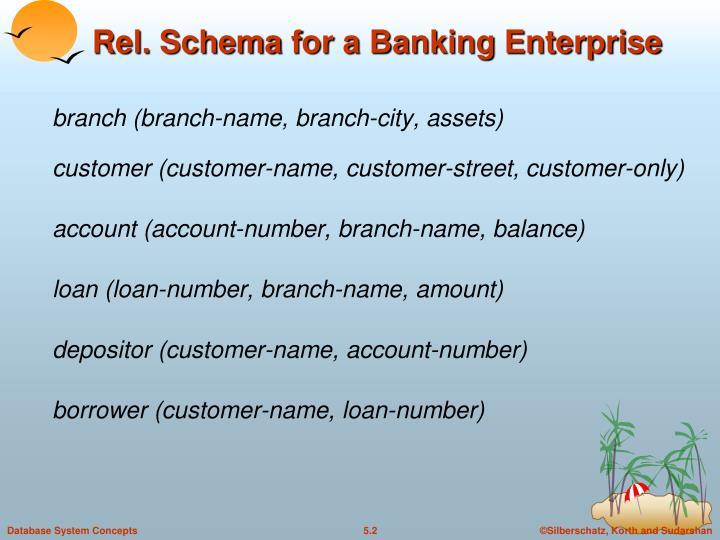 Ppt e r diagram for a banking enterprise powerpoint presentation schema for a banking enterprise ccuart Images