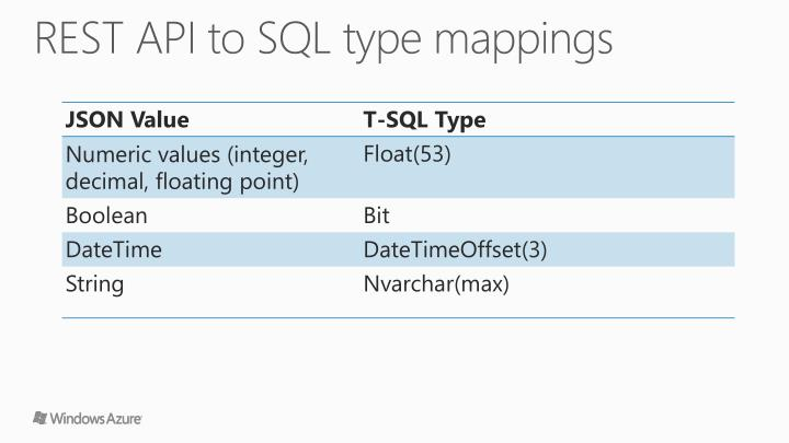 REST API to SQL type mappings