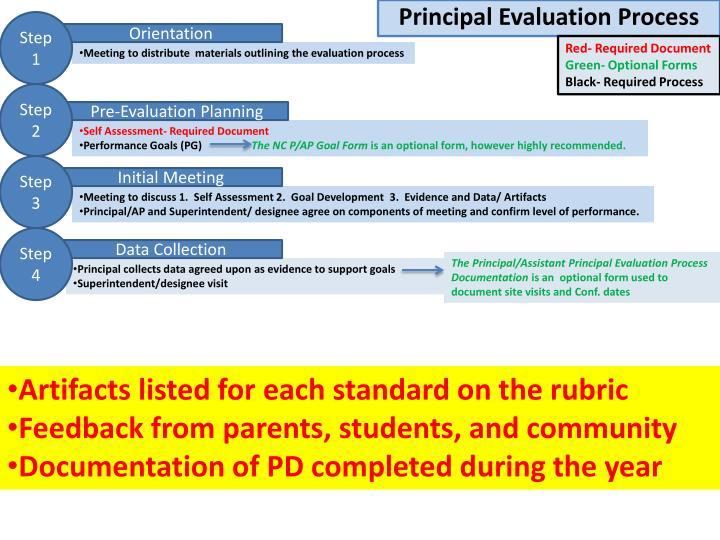 Ppt  Principal Evaluation Process Powerpoint Presentation  Id