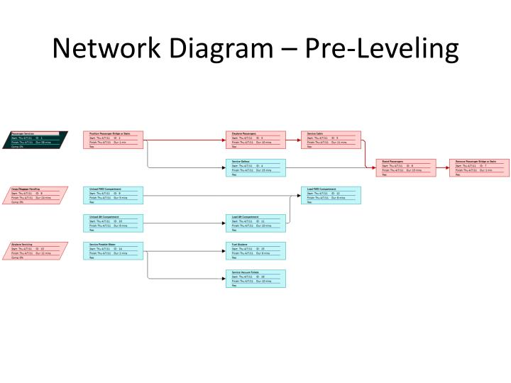 Ppt network diagram pre leveling powerpoint presentation id network diagram pre leveling ccuart Choice Image
