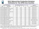 2013 natural gas production emission estimates for ten dfw area counties
