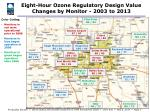 eight hour ozone regulatory design value changes by monitor 2003 to 2013