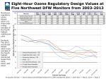 eight hour ozone regulatory design values at five northwest dfw monitors from 2003 2013