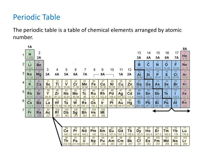 Ppt Periodic Table Middle School Science Powerpoint Presentation