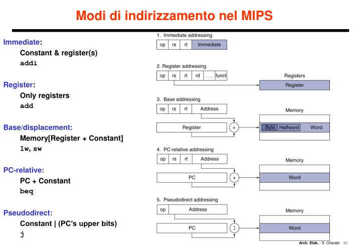 Modi di indirizzamento nel MIPS