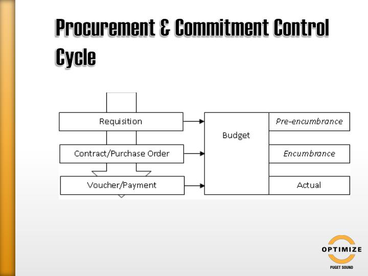 Procurement & Commitment Control Cycle