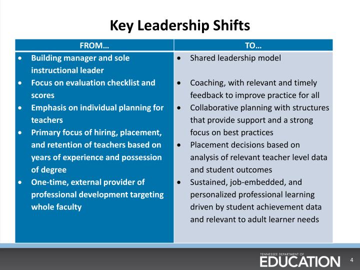 Key Leadership Shifts