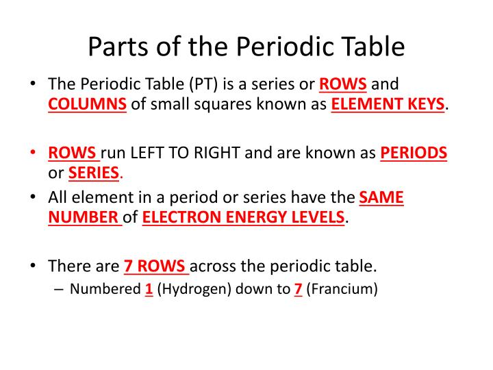 Ppt The Periodic Table Powerpoint Presentation Id2434585