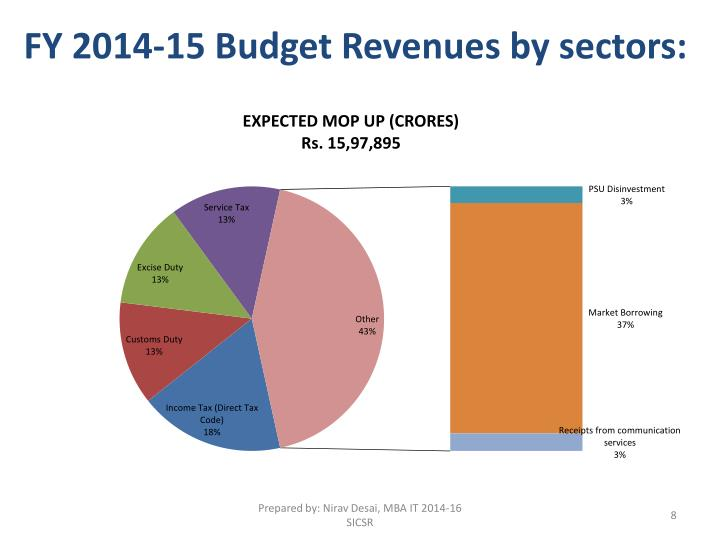 FY 2014-15 Budget Revenues by sectors: