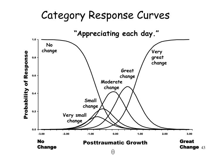 Category Response Curves