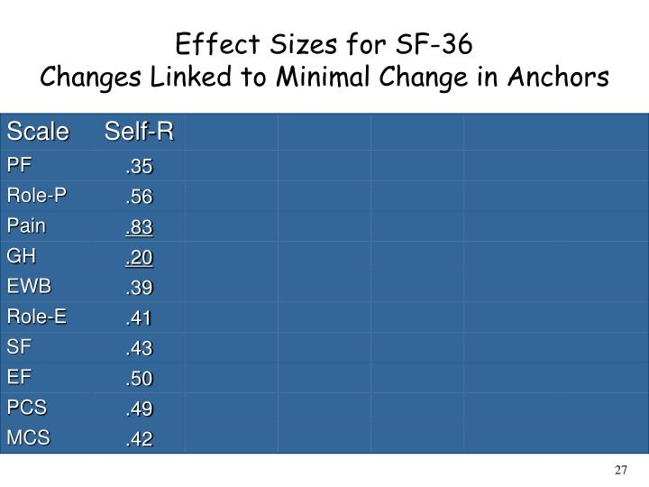 Effect Sizes for SF-36