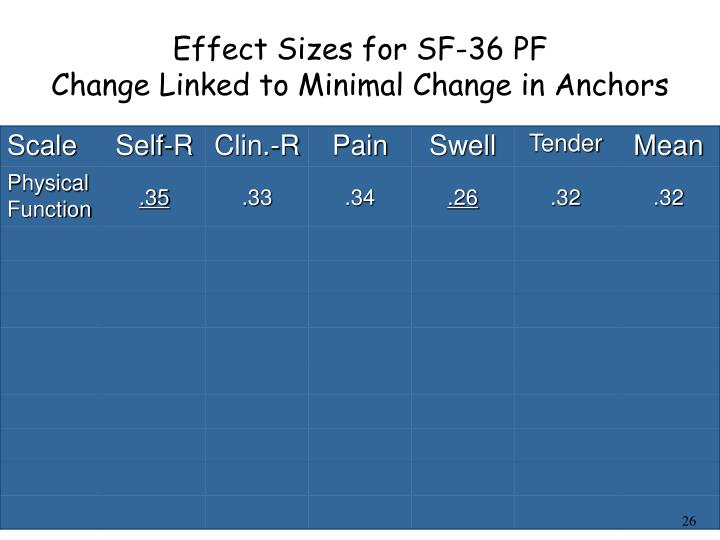 Effect Sizes for SF-36 PF