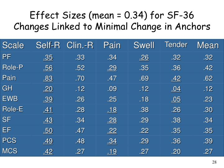 Effect Sizes (mean = 0.34) for SF-36