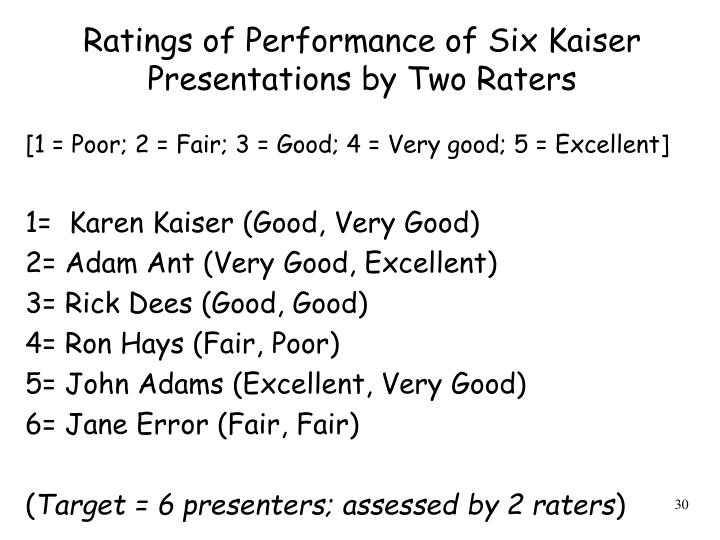 Ratings of Performance of Six Kaiser Presentations by Two Raters