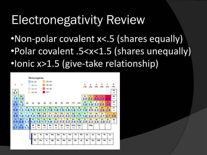 Electronegativity Review