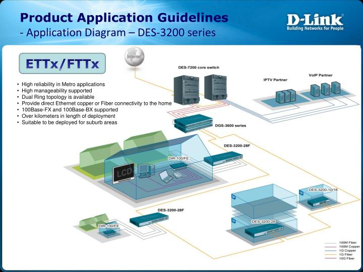 Product Application Guidelines