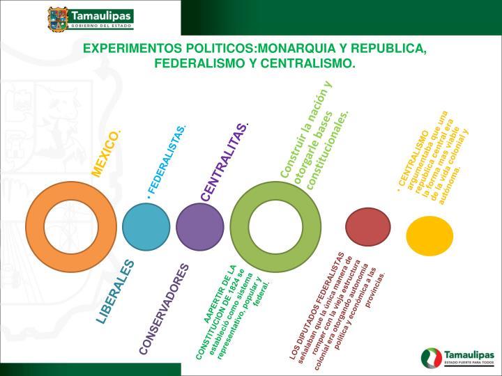 EXPERIMENTOS POLITICOS:MONARQUIA Y REPUBLICA, FEDERALISMO Y CENTRALISMO.