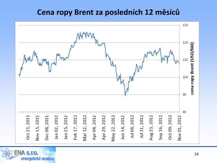 Cena ropy Brent za posledních 12 měsíců