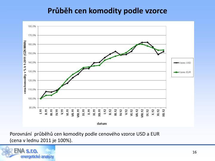 Průběh cen komodity podle vzorce