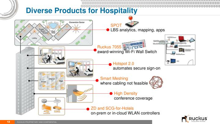 Diverse Products for Hospitality