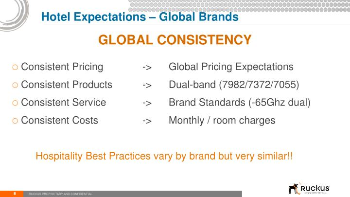 Hotel Expectations – Global Brands
