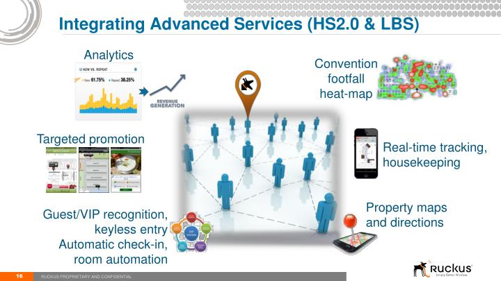 Integrating Advanced Services (HS2.0 & LBS)