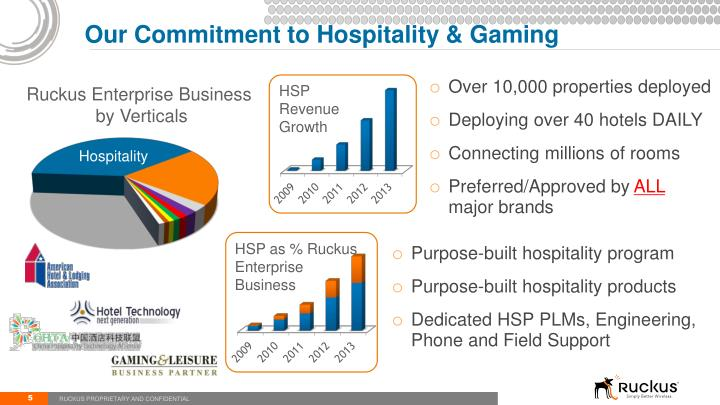 Our Commitment to Hospitality & Gaming