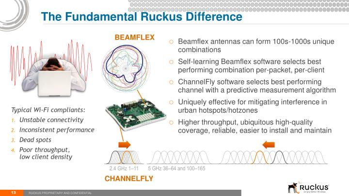 The Fundamental Ruckus Difference