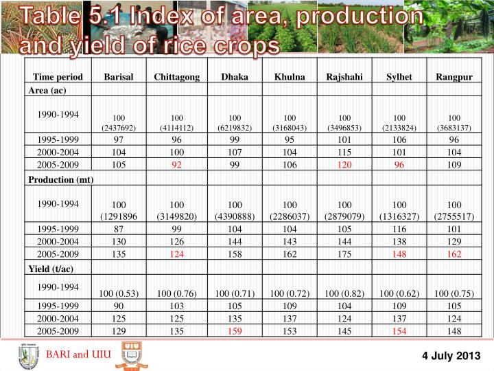 Table 5.1 Index of area, production