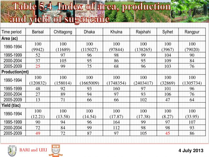 Table 5.4  Index of area, production