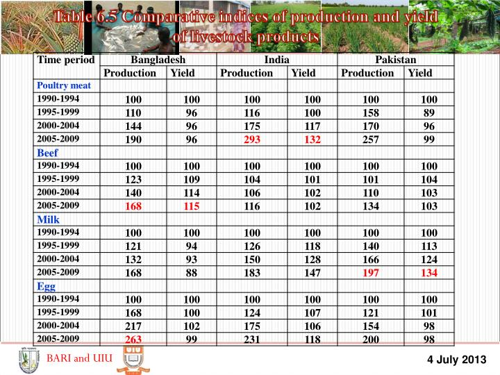 Table 6.5 Comparative indices of production and yield