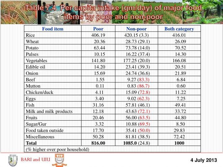 Table 7.4  Per capita intake (gm/day) of major food items by poor and non-poor