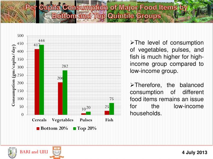 Per Capita Consumption of Major Food Items by        Bottom and Top Quintile Groups