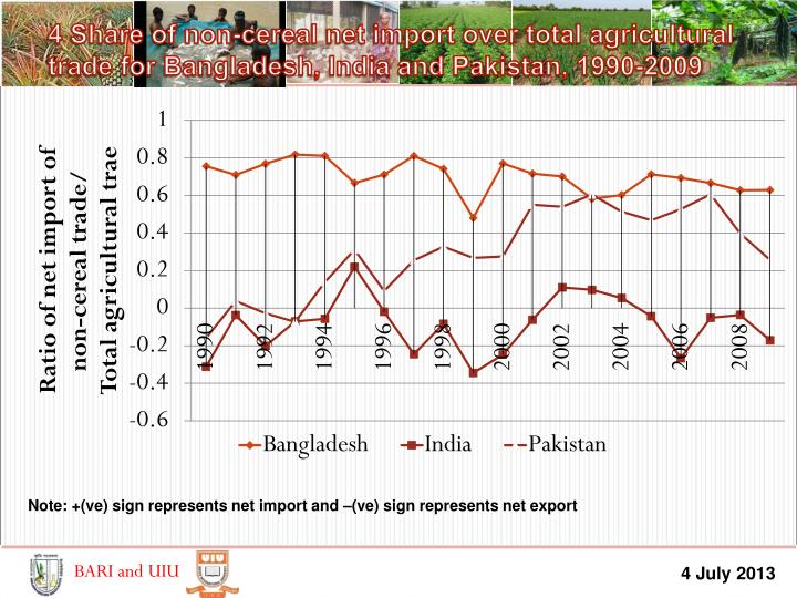 4 Share of non-cereal net import over total agricultural trade for Bangladesh, India and Pakistan, 1990-2009