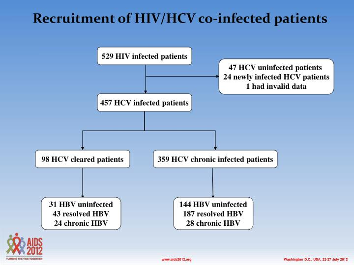 Recruitment of HIV/HCV co-infected patients