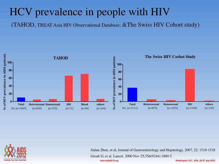 HCV prevalence in people with HIV