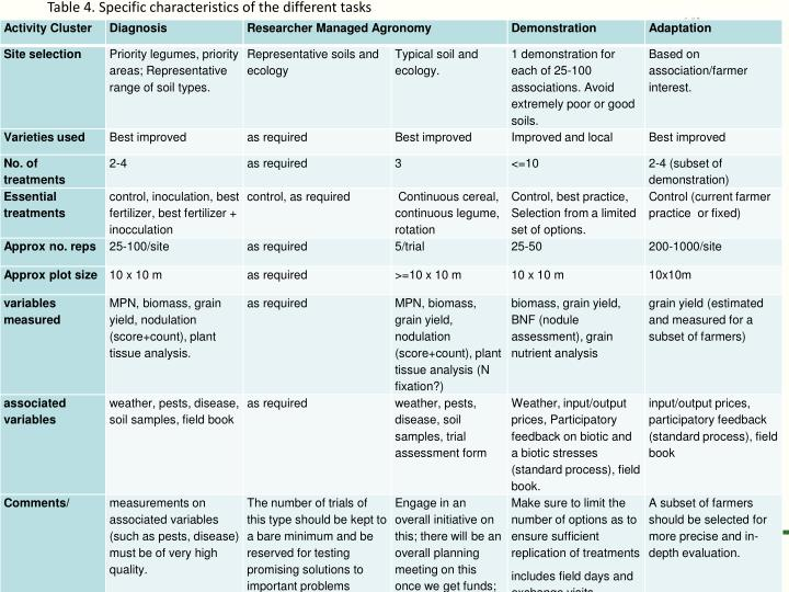 Table 4. Specific characteristics of the different tasks