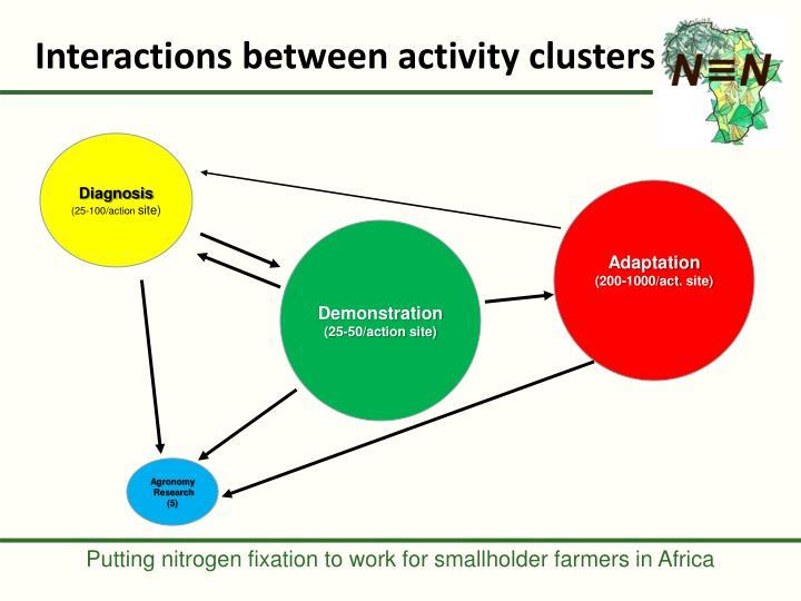 Interactions between activity clusters