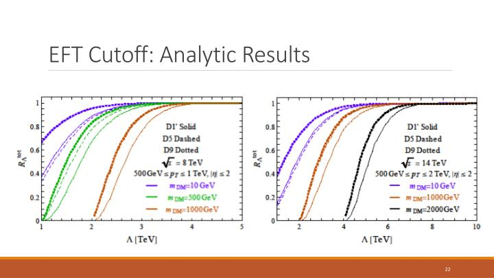 EFT Cutoff: Analytic Results