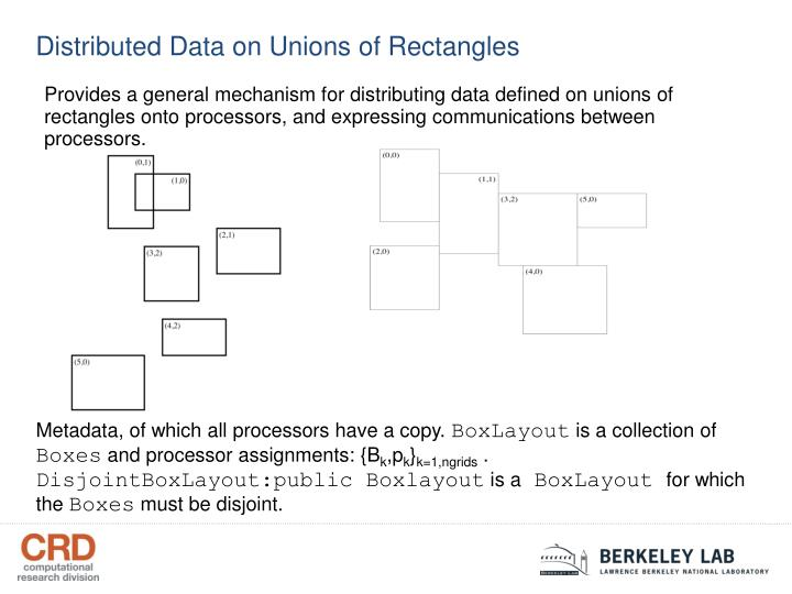 Distributed Data on Unions of Rectangles