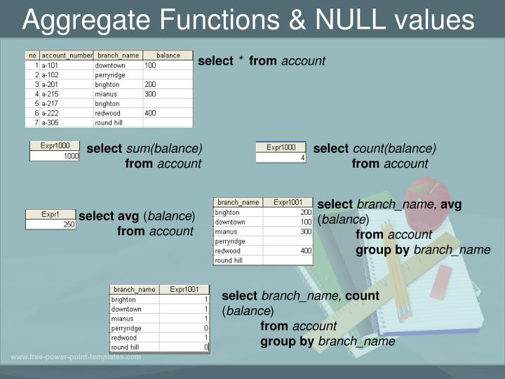 Aggregate Functions & NULL values