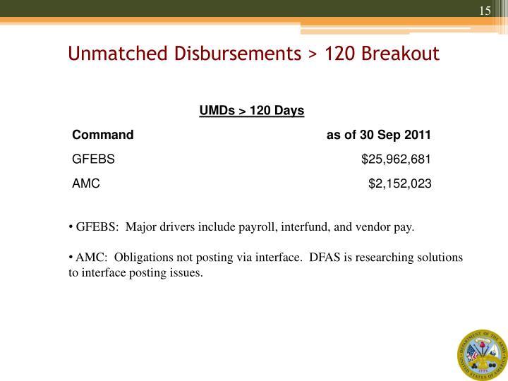 Unmatched Disbursements > 120 Breakout