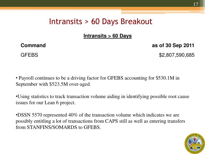 Intransits > 60 Days Breakout