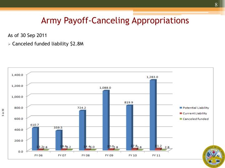 Army Payoff-Canceling Appropriations