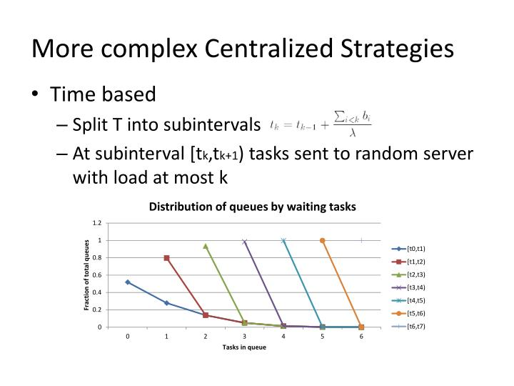 More complex Centralized Strategies