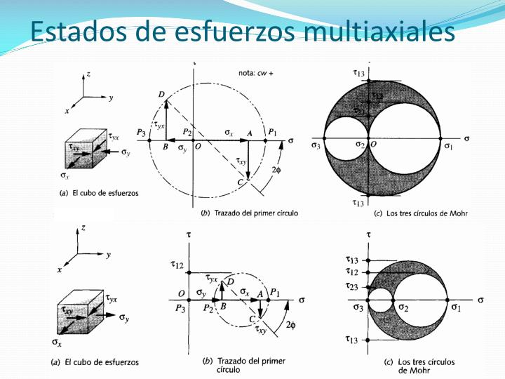 Estados de esfuerzos multiaxiales