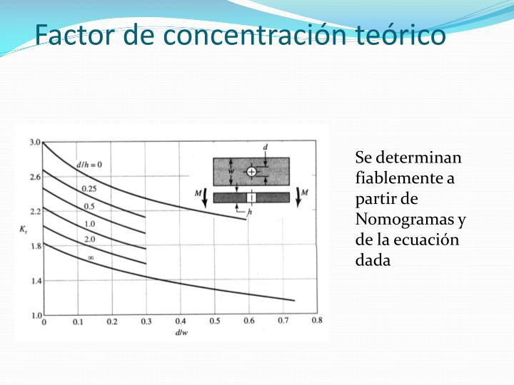 Factor de concentración teórico