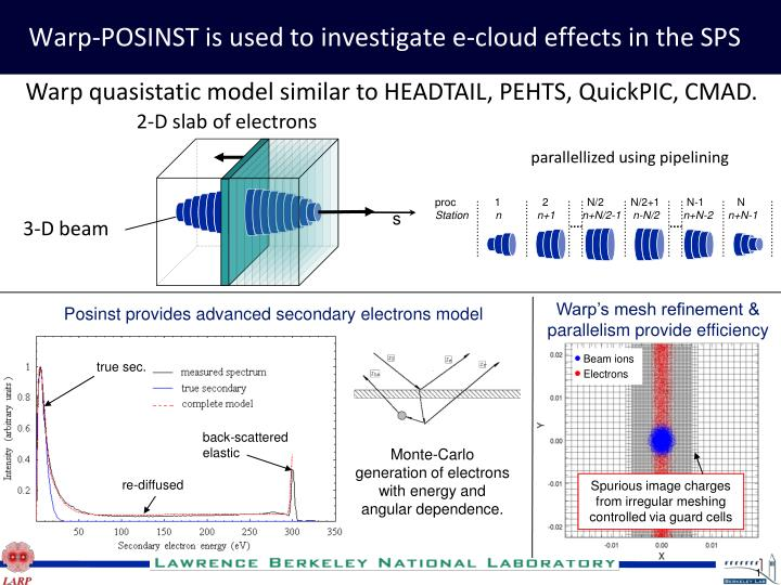 warp posinst is used to investigate e cloud effects in the sps n.