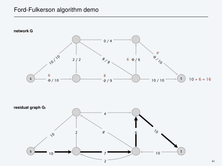 Ford-Fulkerson algorithm demo